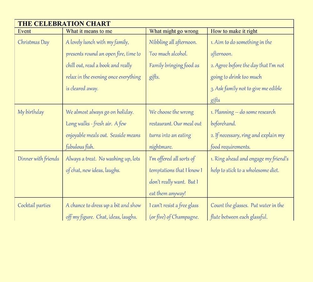 CHart showing different types of celebrations and how to survive them.