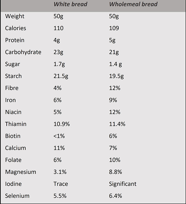 Table illustrating benefits of wholemeal over white bread