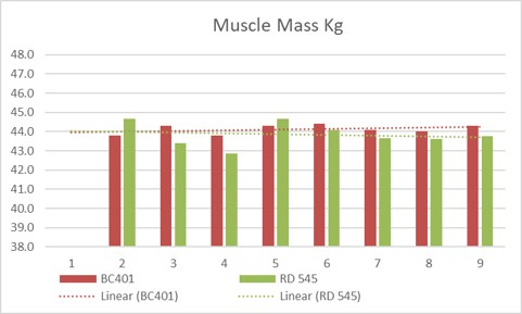 Result 3. Muscle mass recorded with two different machines, Tanita BC401 and RD 545  over the course of eight days.  Dotted lines represent mathematically derived trendlines.