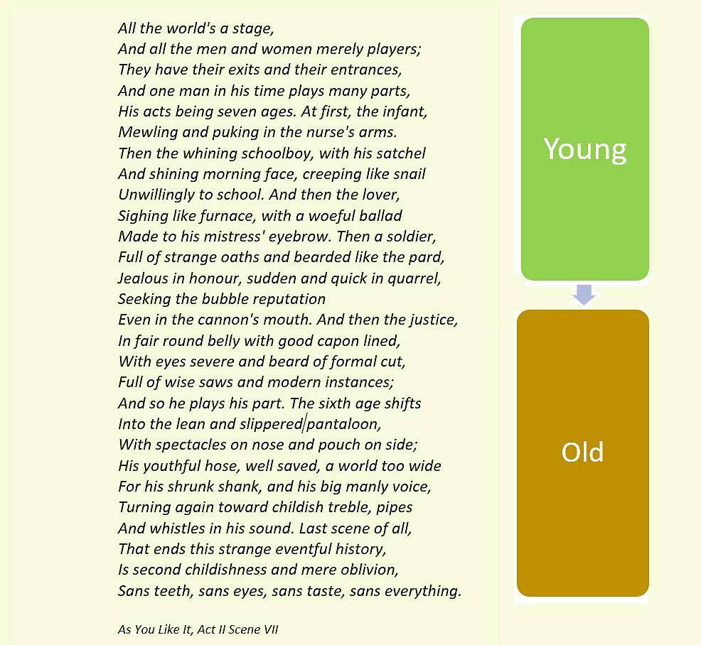 How we perceive age. Young is younger than us, old is older.