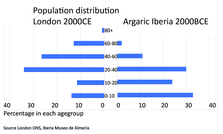 Comparison of longevity between Bronze Age and modern London