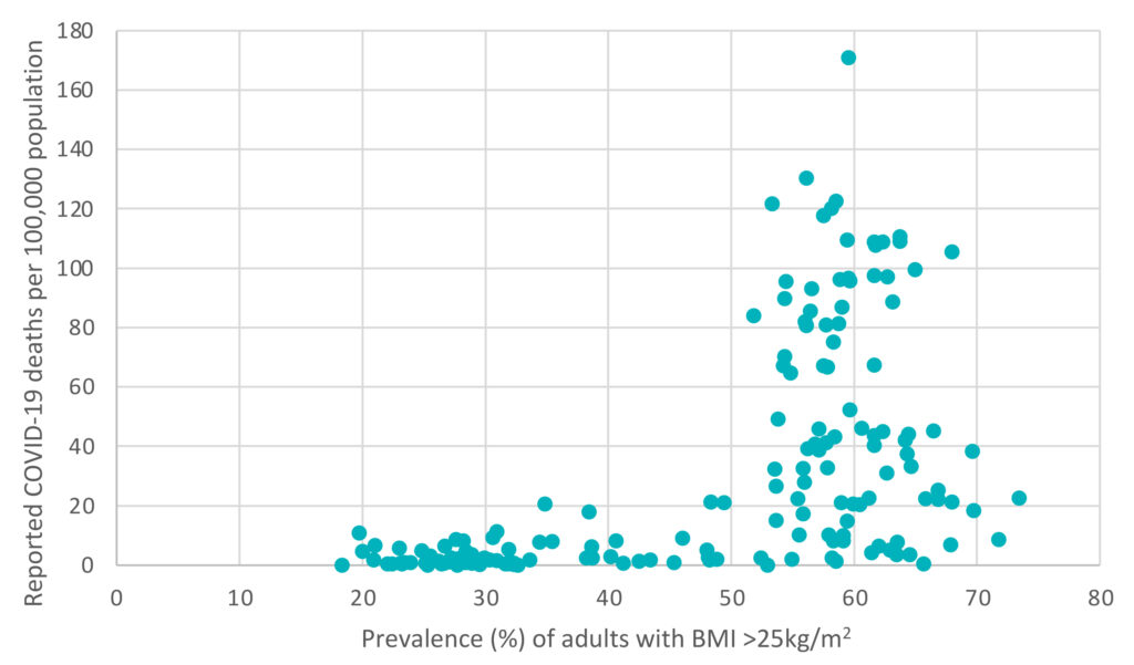 Adult overweight prevalence and COVID-19 mortality.