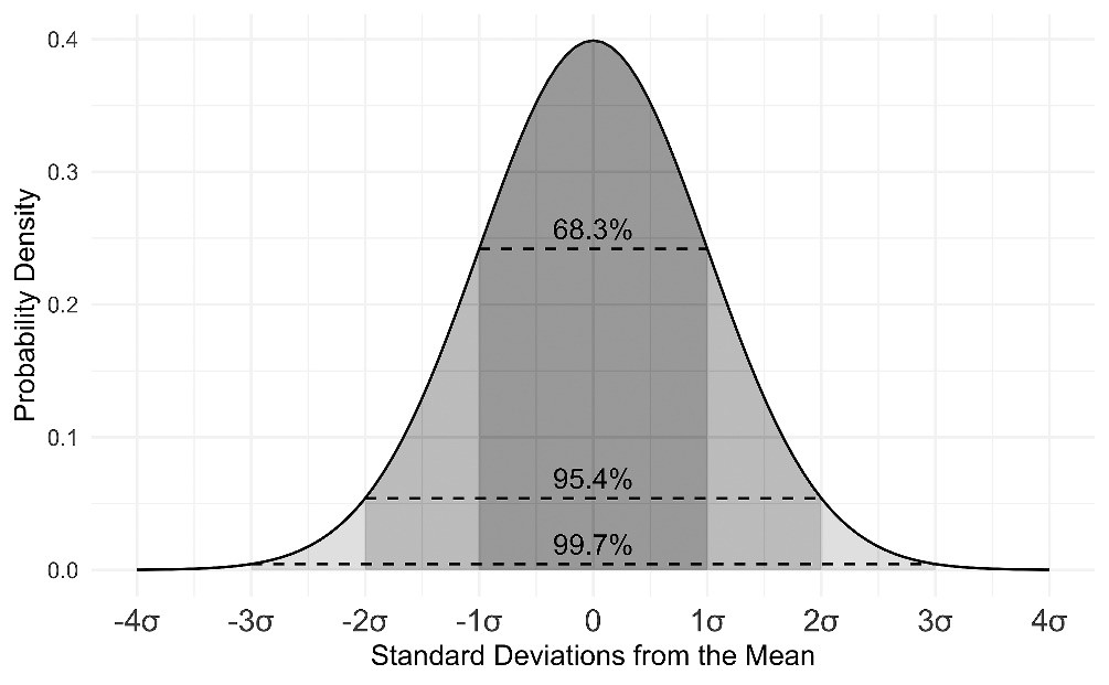 Normal or Gaussian distribution, 95% confidence interval