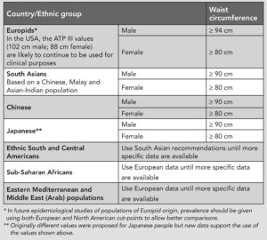 worldwide healthy waiste measurements